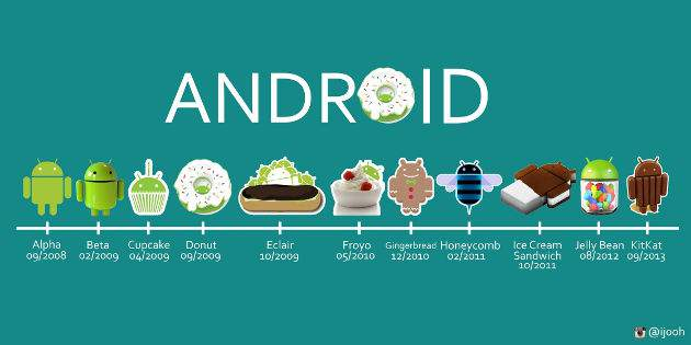 Android Tehlikede